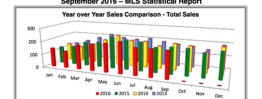 Outer Banks Real Estate - MLS Report Homes for Sale