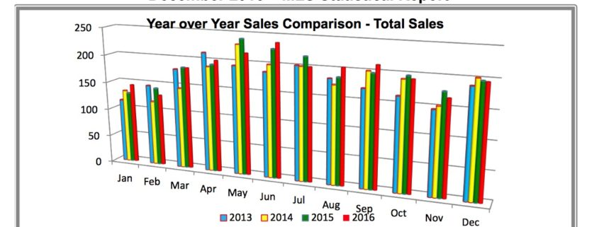 Outer Banks Real Estate   Real Estate Report dec 2016