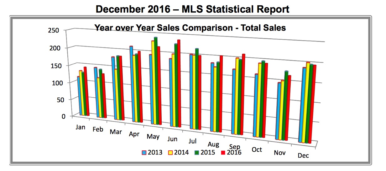 Outer Banks Real Estate Real Estate Report December 2016