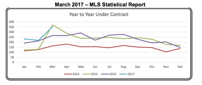 Outer Banks Real Estate Report – March 2017 MLS