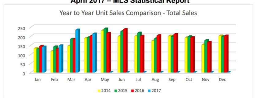 Outer Banks Real Estate Report – April 2017 MLS