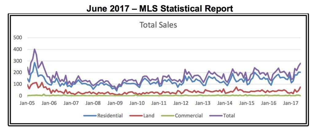 Outer Banks Real Estate Report – June 2017 MLS