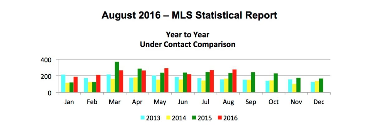 Outer Banks Real Estate - August 2016 MLS Report