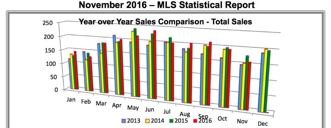 Outer Banks Real Estate - November 2016 MLS Report