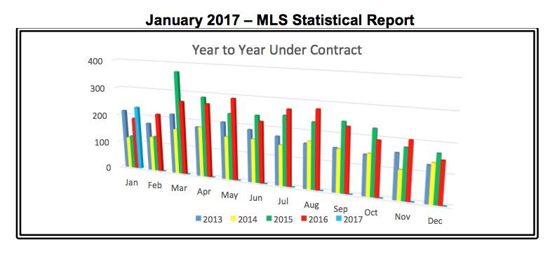Outer Banks Real Estate Report -Jan 2017 MLS