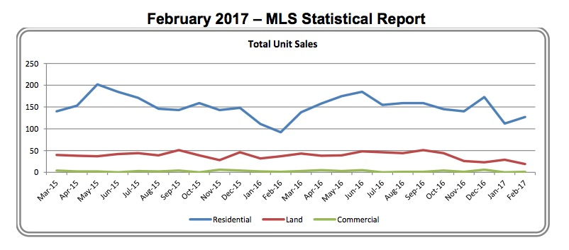 Outer Banks Real Estate Report – February 2017 MLS