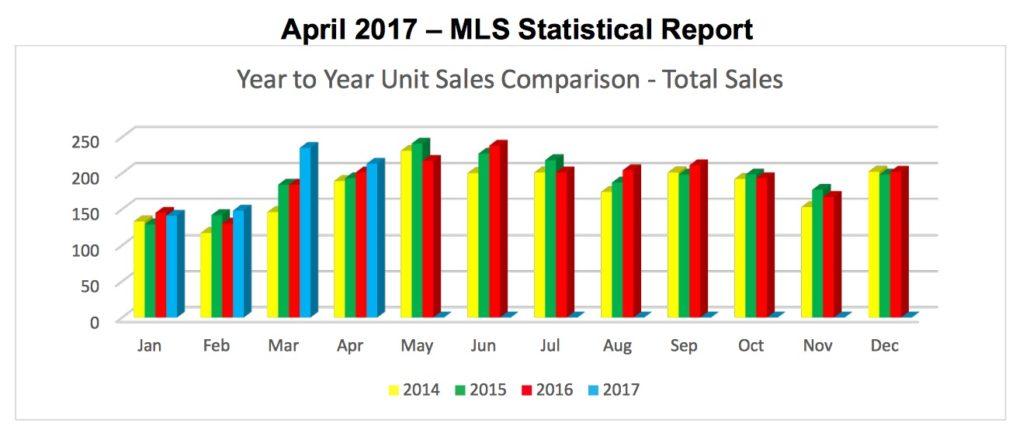 Outer Banks Real Estate Report – April 2017 MLS