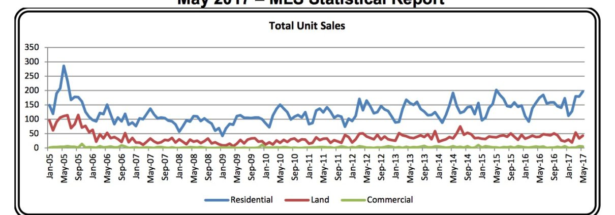 Outer Banks Real Estate MLS Report May 2017