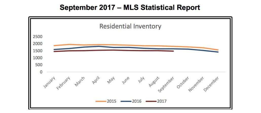 Outer Banks Real Estate MLS Report September 2017