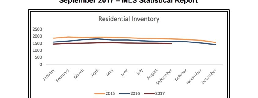 Outer Banks Real Estate MLS Report September 2017