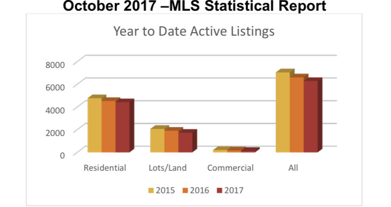 Outer Banks Real Estate | Outer Banks Real Estate MLS Report October 2017