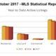 Outer Banks Real Estate   Outer Banks Real Estate MLS Report October 2017