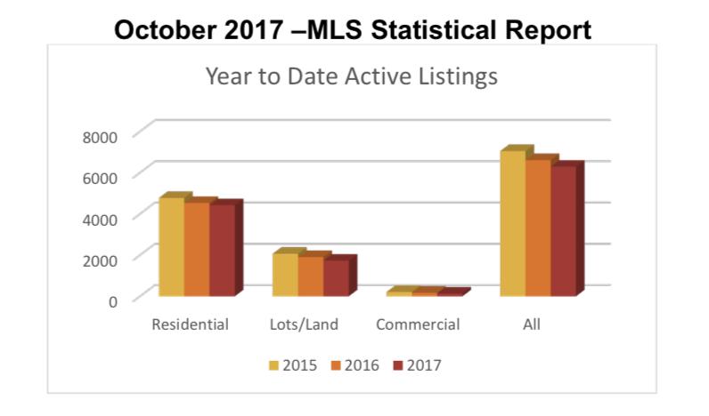 Outer Banks Real Estate | Outer Banks Real Estate MLS Report October 2017