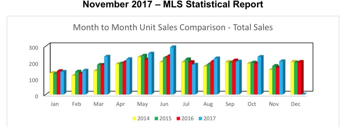Outer Banks Real Estate MLS Report November 2017