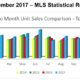 Outer Banks Real Estate MLS Report November 2017