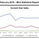 Outer Banks Real Estate MLS Report February 2018