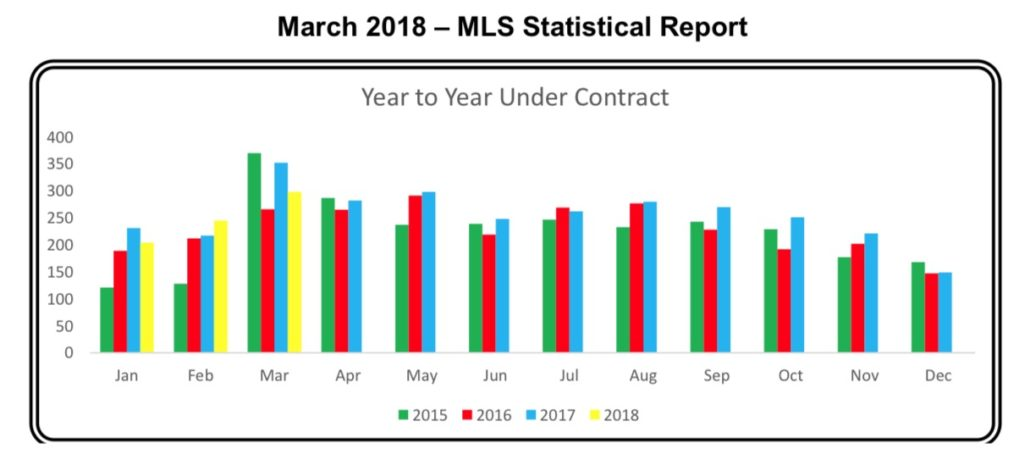 Outer Banks Real Estate MLS Report March 2018