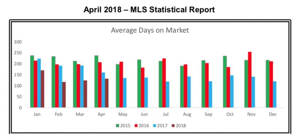 Outer Banks Real Estate MLS Report April 2018
