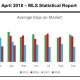 Outer Banks Real Estate MLS Report April 2018
