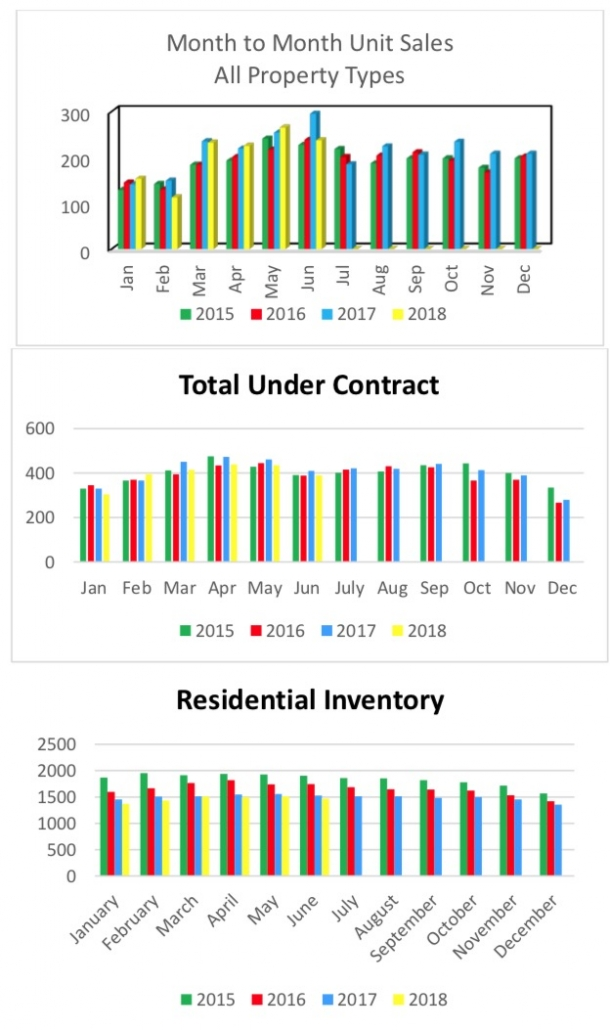 Outer Banks Real Estate MLS Report June 2018