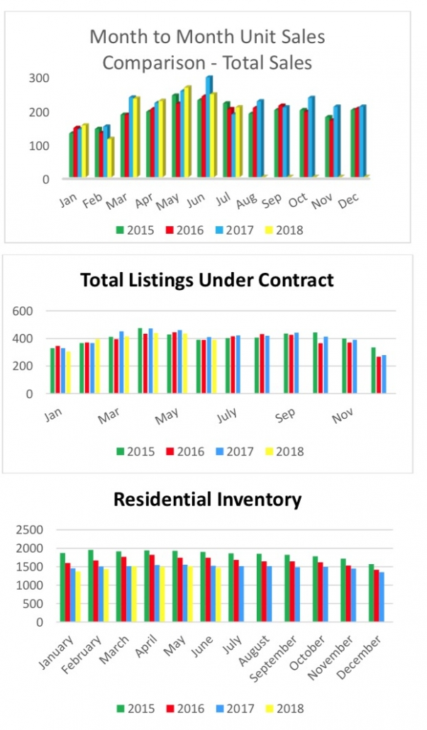Outer Banks Real Estate MLS Report July 2018