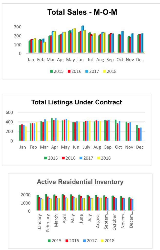 Outer Banks Real Estate MLS Report August 2018