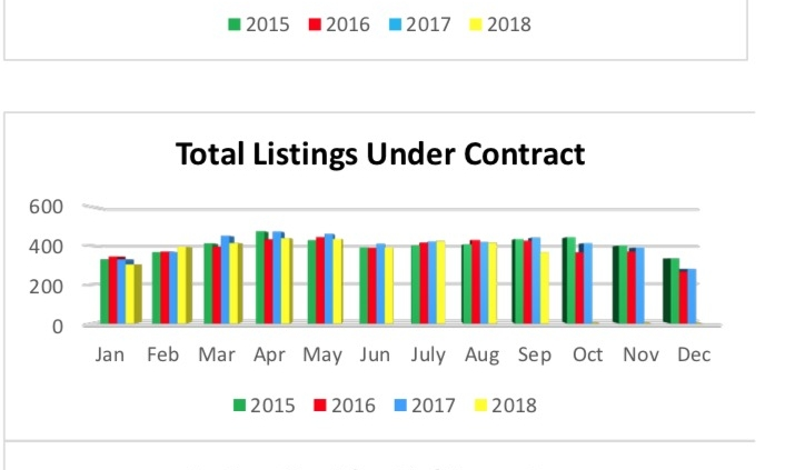 Outer Banks Real Estate MLS Report September 2018