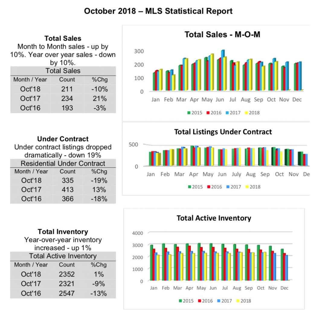 Outer Banks Real Estate MLS Report October 2018