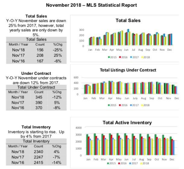 Outer Banks Real Estate MLS Report November 2018