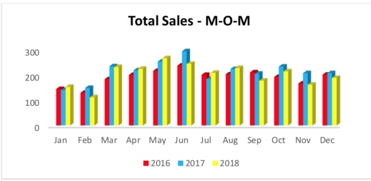 Outer Banks Real Estate MLS Report December 2018