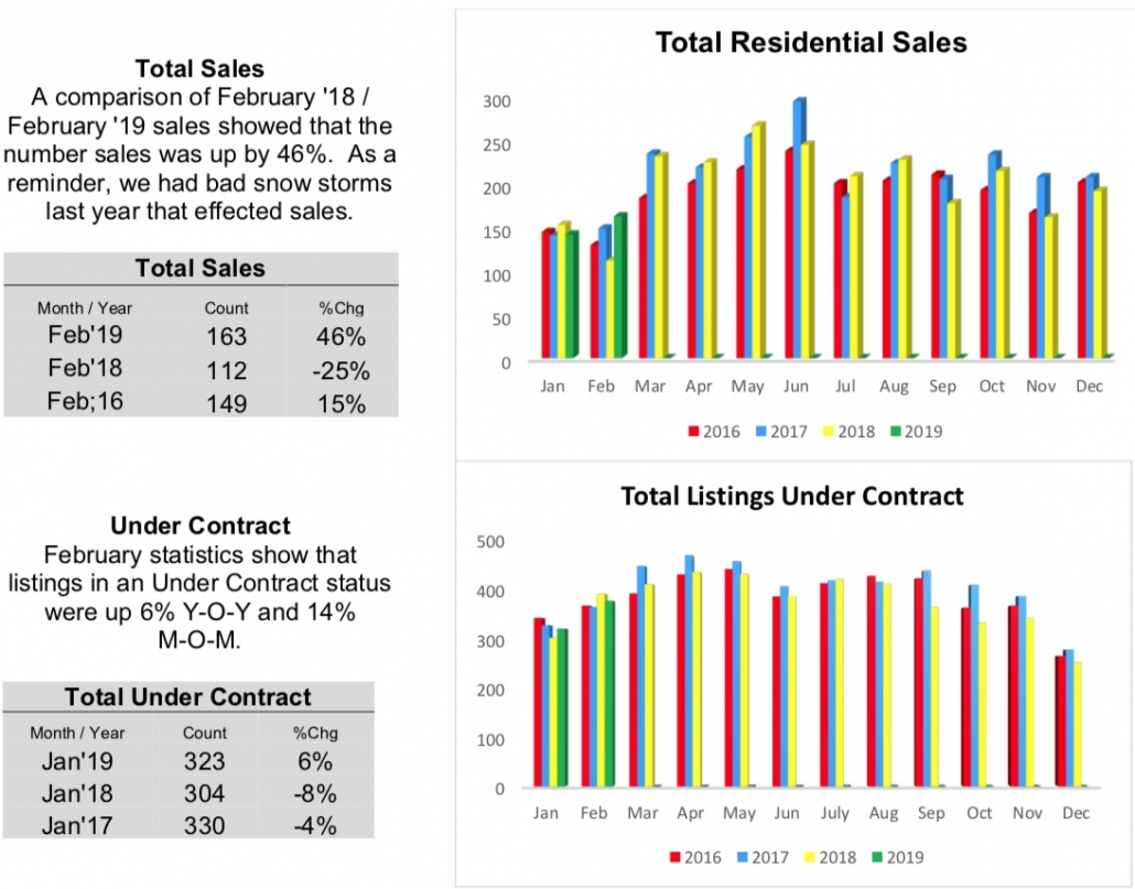 Outer Banks Real Estate MLS Report February 2019