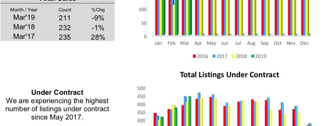 Outer Banks Real Estate MLS Report March 2019