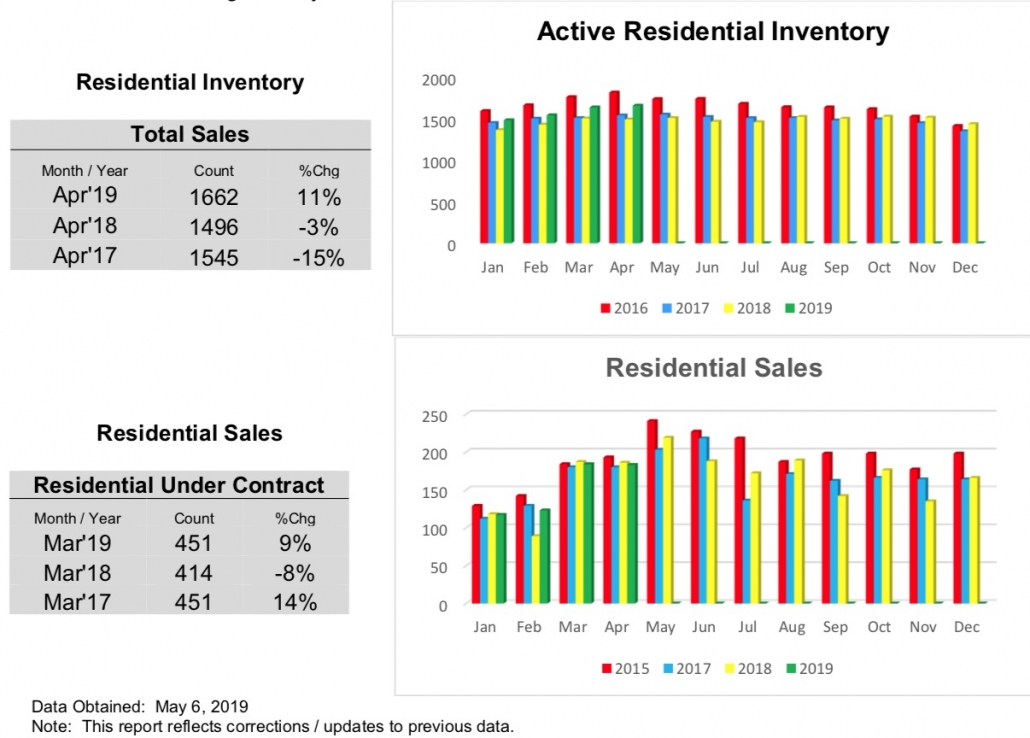 Outer Banks Real Estate MLS Report April 2019