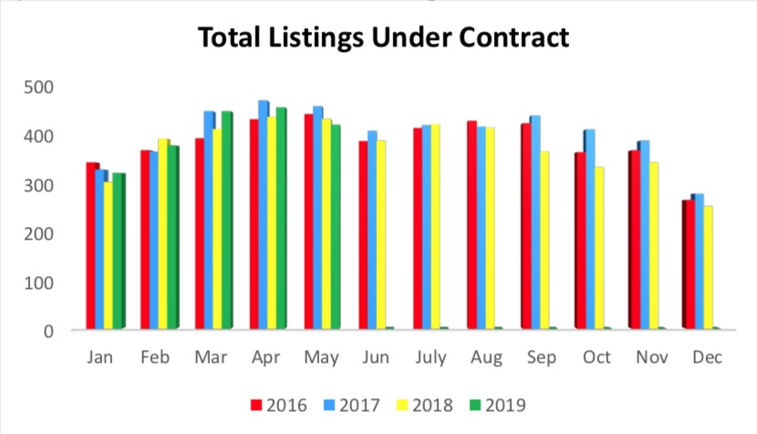 Outer Banks Real Estate MLS Report May 2019