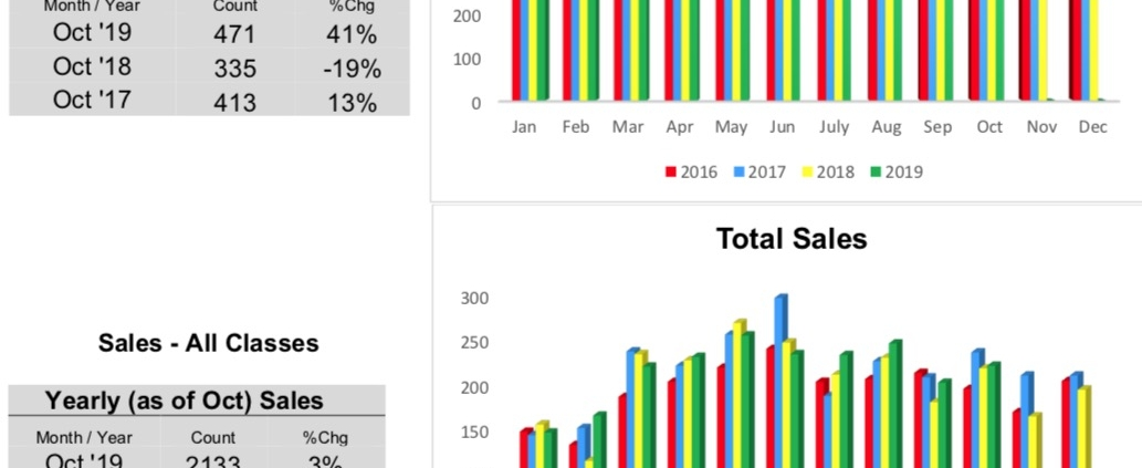 Outer Banks Real Estate MLS Report October -2019