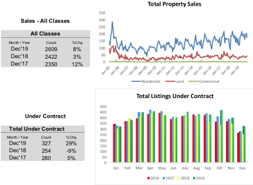Outer Banks Real Estate MLS Year End Report 2019