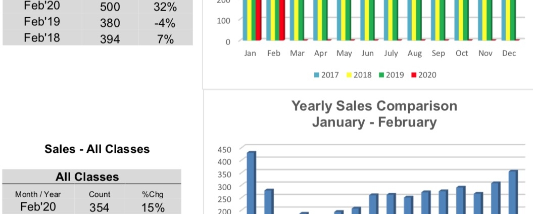 Outer Banks Real Estate MLS Report February 2020