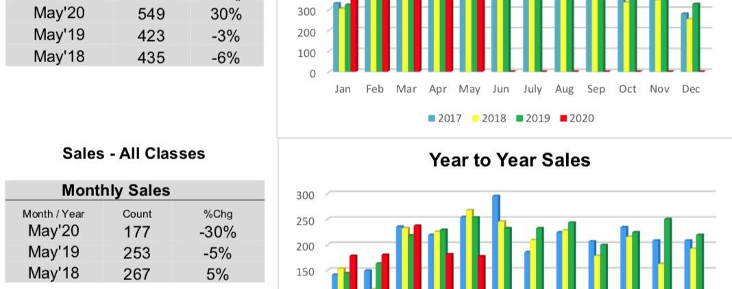 Outer Banks Real Estate MLS Report May 2020
