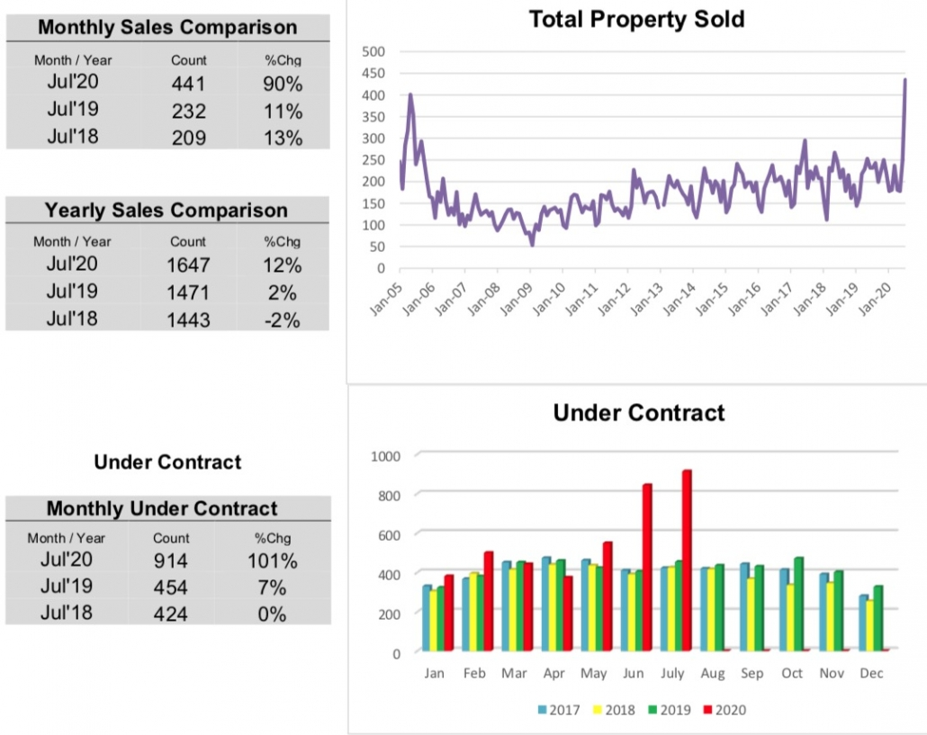 Outer Banks Real Estate MLS Report July 2020