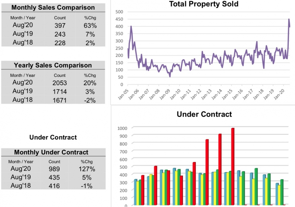 Outer Banks Real Estate MLS Report August 2020