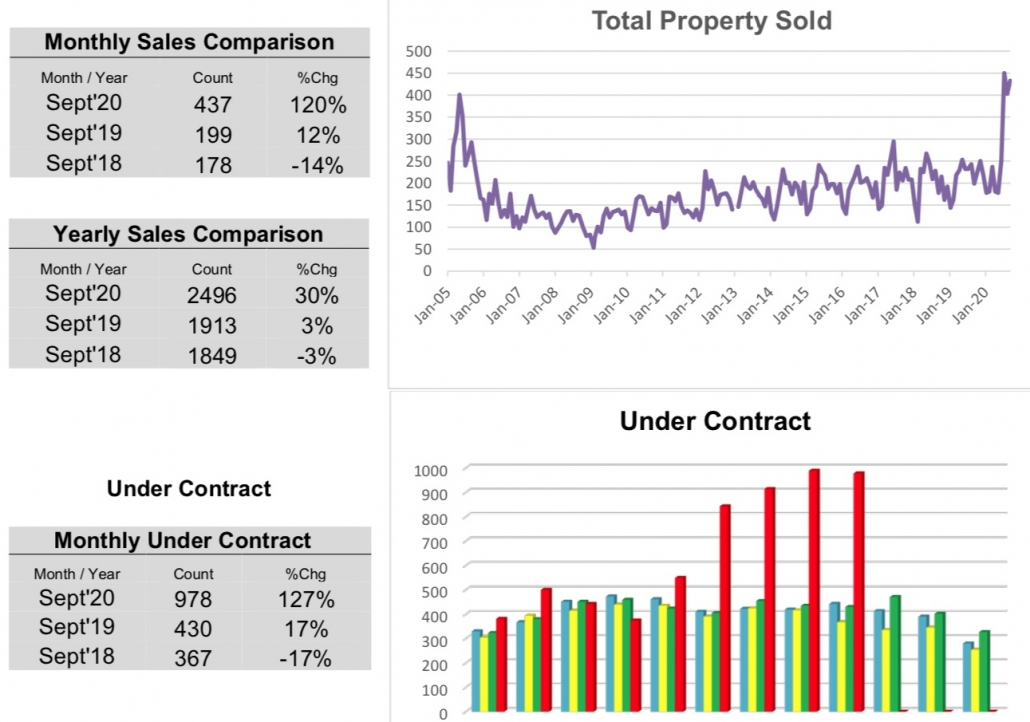 Outer Banks Real Estate MLS Report September 2020