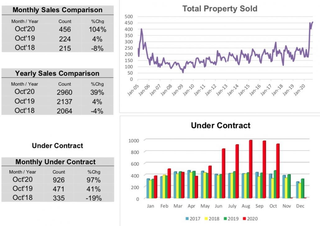 Outer Banks Real Estate MLS Report October 2020