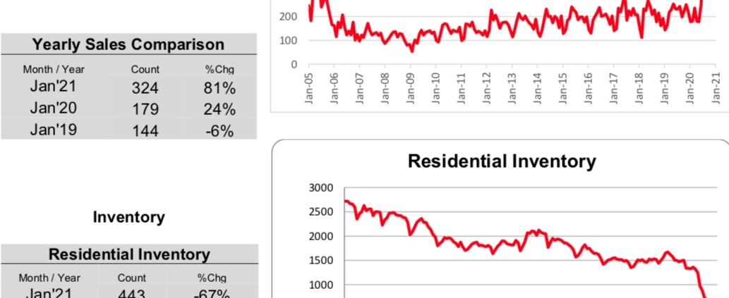 Outer Banks Real Estate MLS Report January 2021