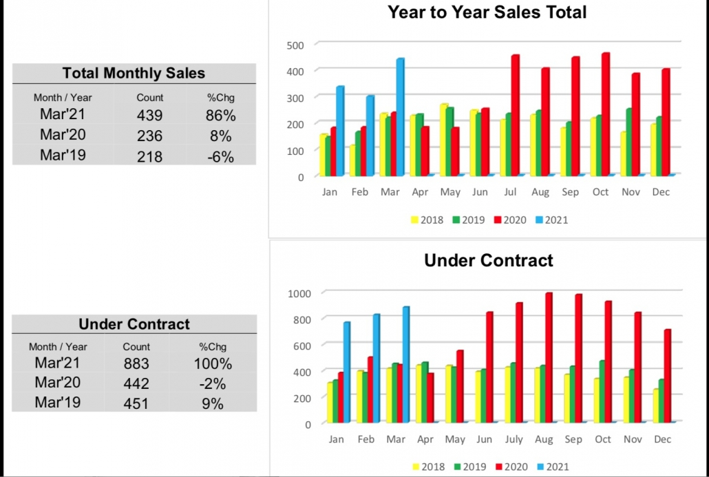 Outer Banks Real Estate MLS Report March 2021