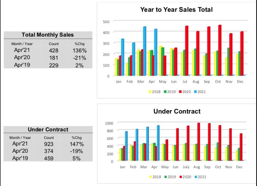 Outer Banks Real Estate MLS Report April 2021