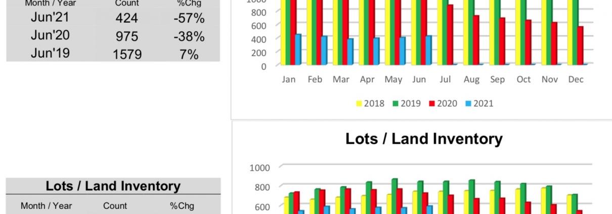 Outer Banks Real Estate MLS Report June 2021